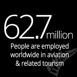 62.7 million people are employed worldwide in aviation & related tourism
