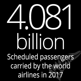 4.081 billion scheduled passengers carried by the world airlines in 2017